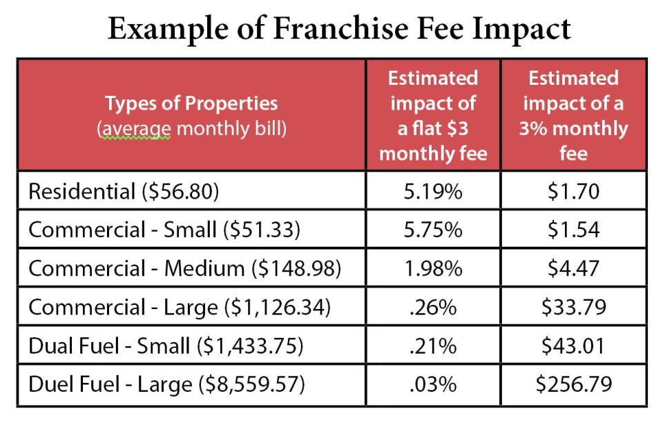utility franchise fees city of shakopee