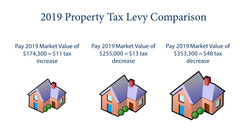2019 Property Tax Levy Comparison Art