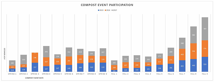 ORF Compost Participation Chart