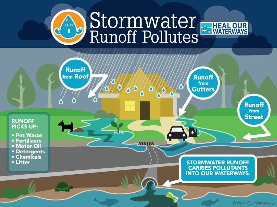 Storm Sewer Graphic from Heal Our Waters