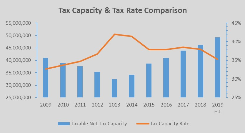 Tax Capacity and Tax Rate Comparison Chart