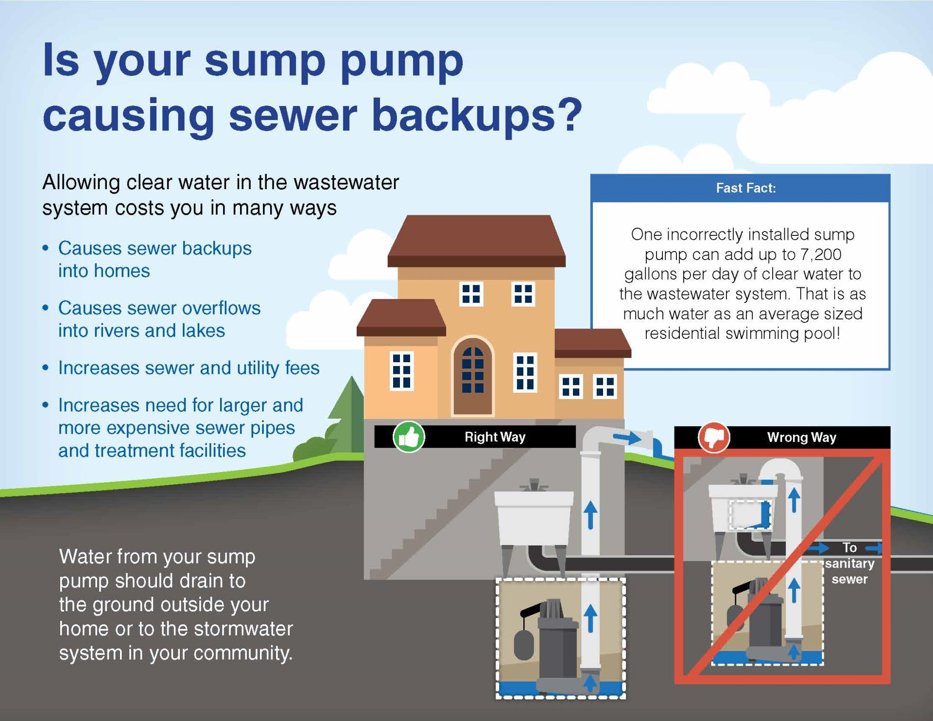 Graphic showing how allowing clear water in the wastewater system costs homeowners