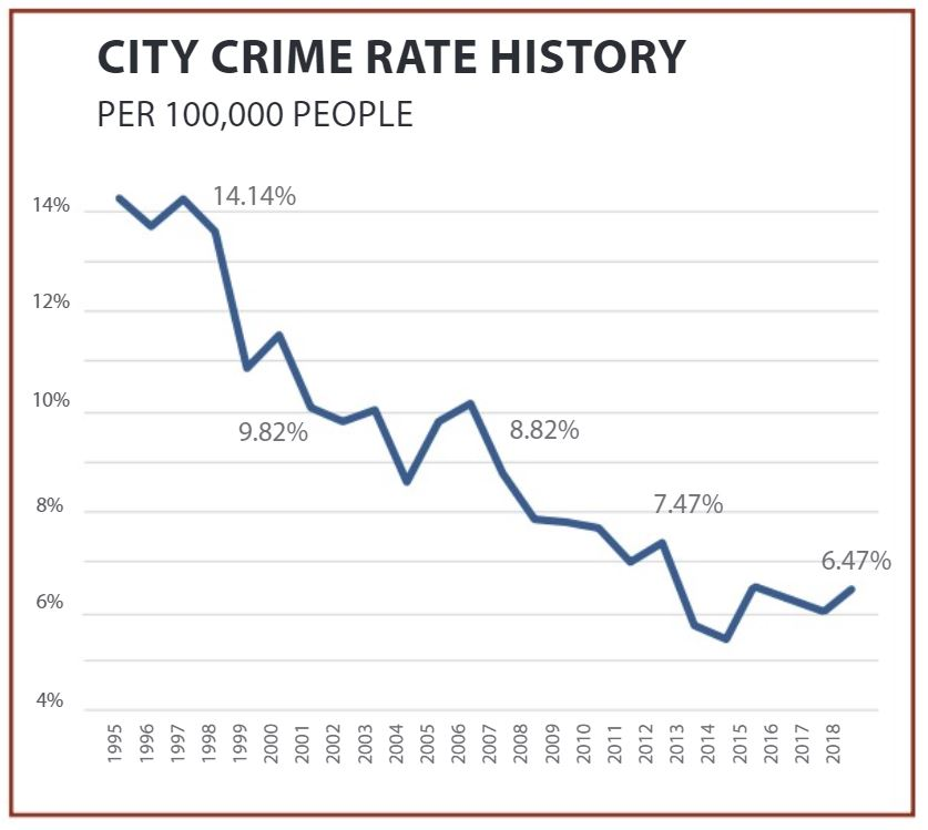 Chart showing how crime rate has dropped