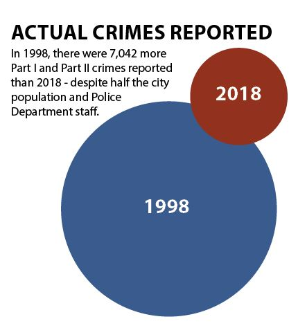 Two circles showing how crimes reported vary from 1998 to 2018